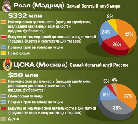 Сравнительная таблица доходов ЦСКА и Реала