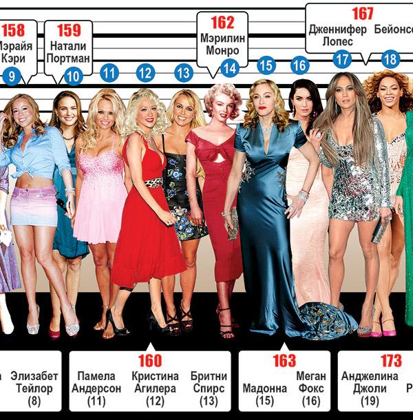 актёры голливуда с ростом за 190 Апартаменты